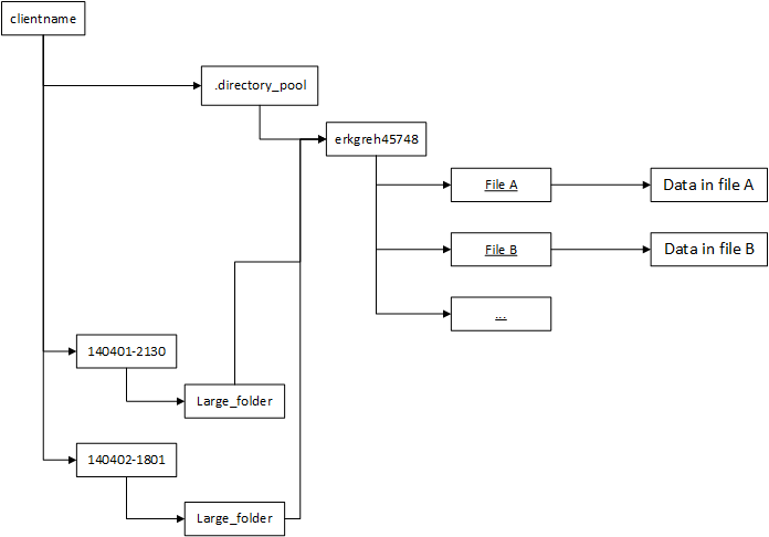 Symbolically Linking Directories During Incremental File Backups